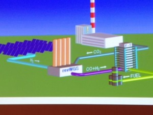 CO2-verwerking als energieopslag