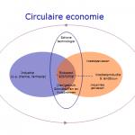Het kabinet streeft naar een circulaire economie