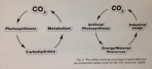De oude en de nieuwe CO2-cyclus