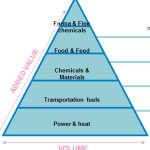 Value pyramid