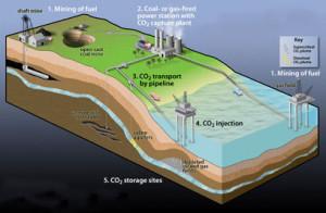 Afvang en opslag van CO2