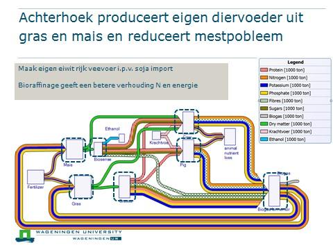 Circulaire economie Achterhoek