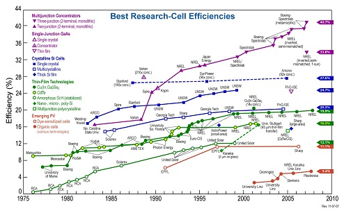 Solar cells efficiency