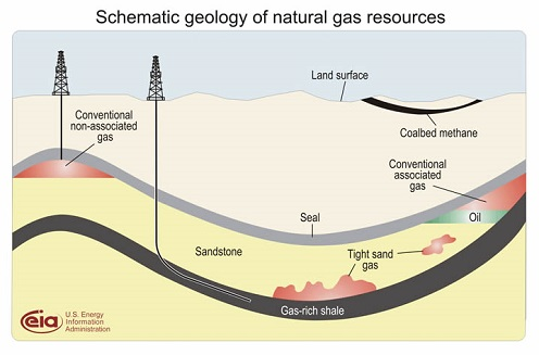 Gas Deposit Diagram