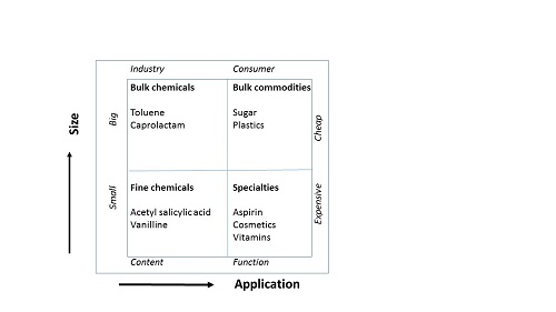 Kline's quadrant