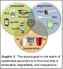Goal of plastics production