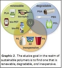 Goal of plastics production