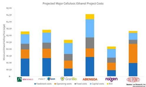 Productiekosten voor tweede generatie ethanol