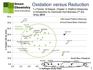 New biobased platform chemicals slide 1