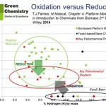 The case for new biobased platform chemicals