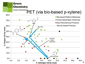 New biobased platform chemicals slide 4