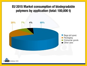 Biodegradable plastics 2015
