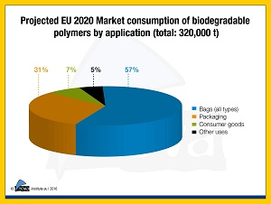 Biodegradable plastics 2020