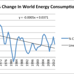 Figure 2. Change in world energy consumption