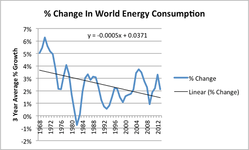 Change in world energy consumption in a common sense energy scenario