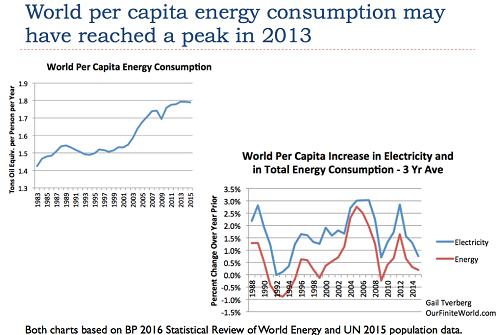 World per capita energy consumption