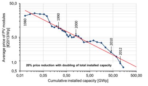 PV module price