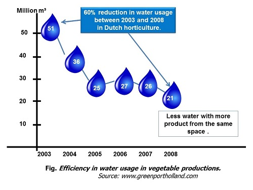 precision water consumption