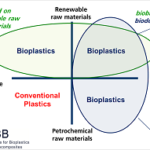 Confusingly, the term bioplastics is used for three out of four segments in this diagram.