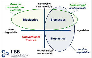 Bioplastics: end the confusion | Bio Based Press