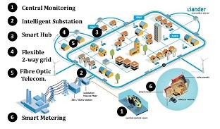 Smart grid solar energy