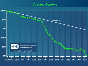 Genetic engineering cost reduction
