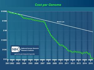 Genetische manipulatie kostendaling