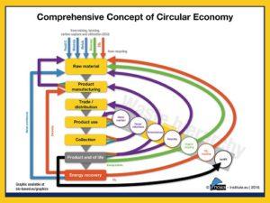circular bioeconomy