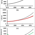 The exponential curve is back, after being banned for a while after cricism of the Limits to Growth report. From top to bottom: global GDP, energy use, aggregate materials extraction. Illustration from Ward et al.