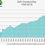 Earth Overshoot Day, 1970-2018 (click to enlarge). In the graoph, we recognize China's quick heavy industrialization (2000-2010) and its emphasis on efficient energy use afterwards.