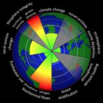 Planetary boundaries. Imiage: Wikimedia Commons (clicj to enlarge).