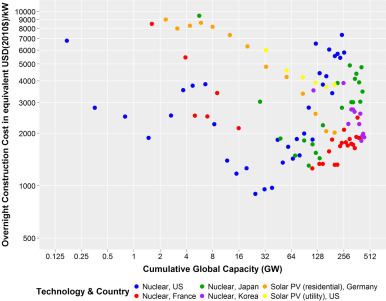 https://www.biobasedpress.eu/wp-content/uploads/2021/01/Nuclear-vs-renewable-costs.jpg
