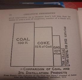 coal tar des;tillation products