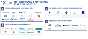 Chemicals and materials industry