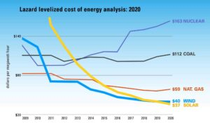 Solar and wind energy costs